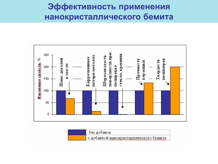 Эффективность применения нанокристаллического бемита