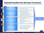 expected benefits from this type of structure