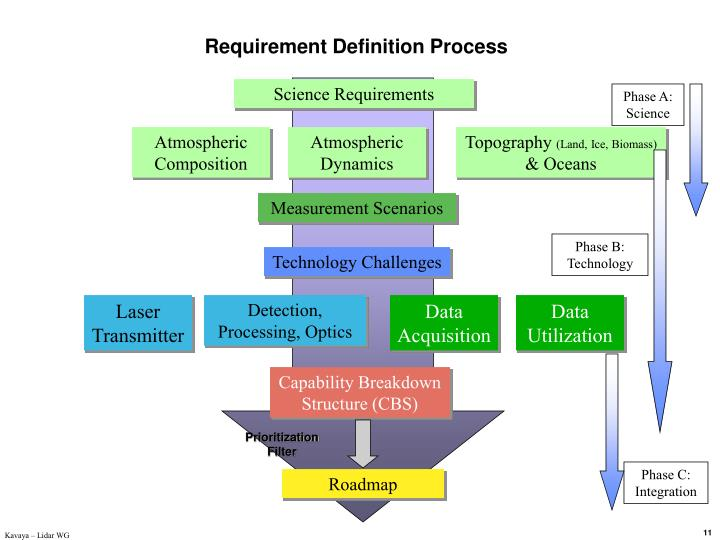 Requirement Definition Process
