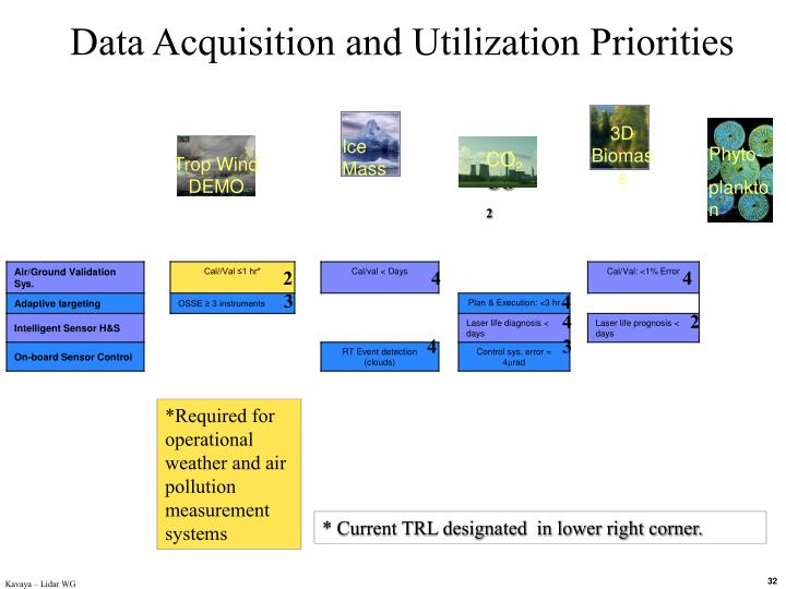 Data Acquisition and Utilization Priorities