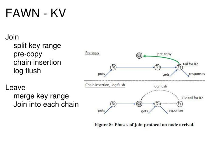 FAWN - KV