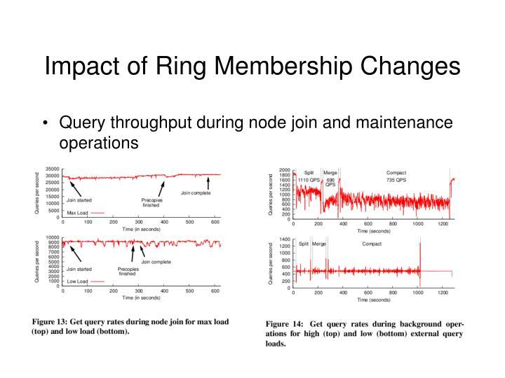 Impact of Ring Membership Changes