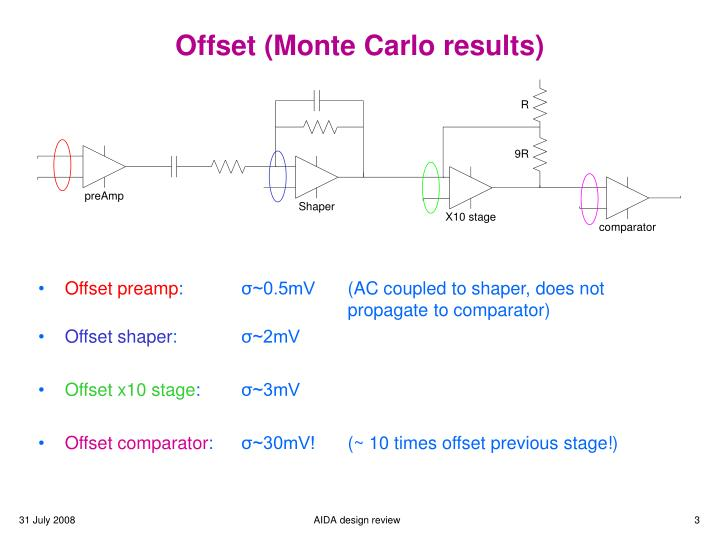 Offset monte carlo results