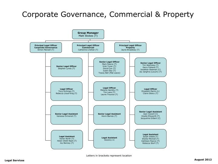 Corporate governance commercial property