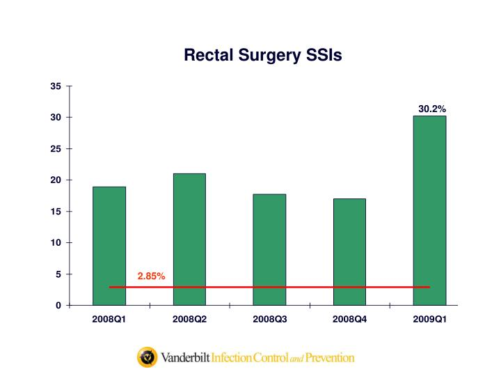 Rectal Surgery SSIs