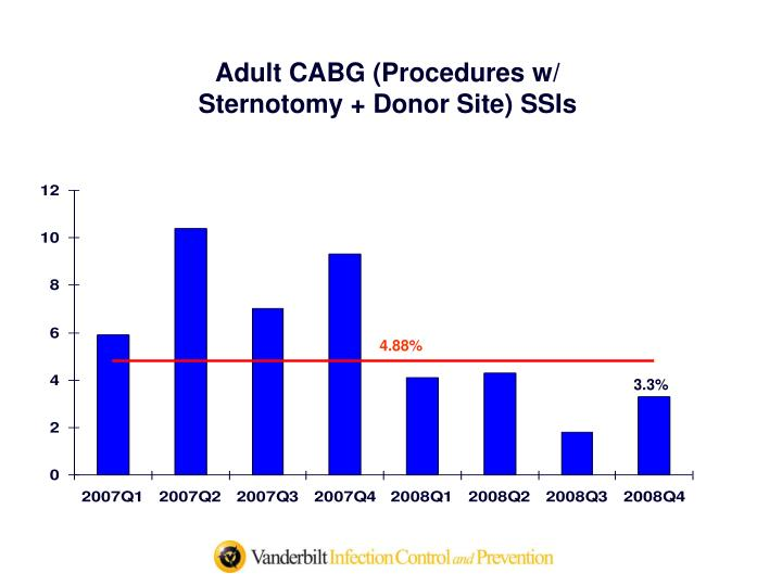Adult CABG (Procedures w/                Sternotomy + Donor Site) SSIs
