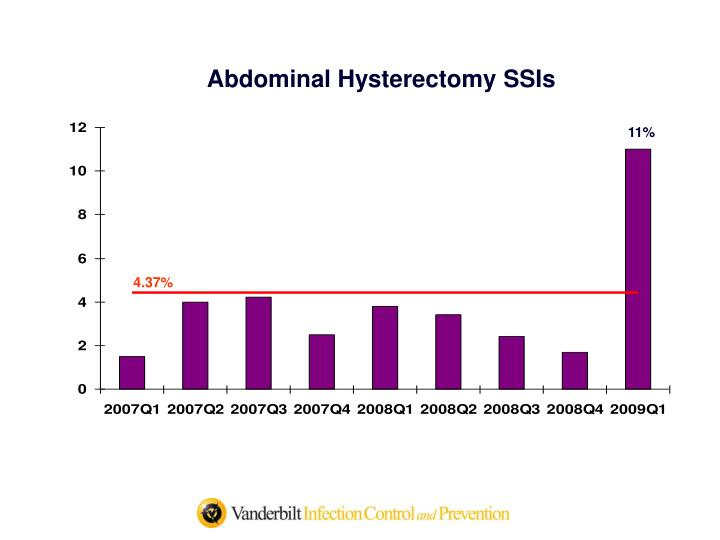 Abdominal Hysterectomy SSIs
