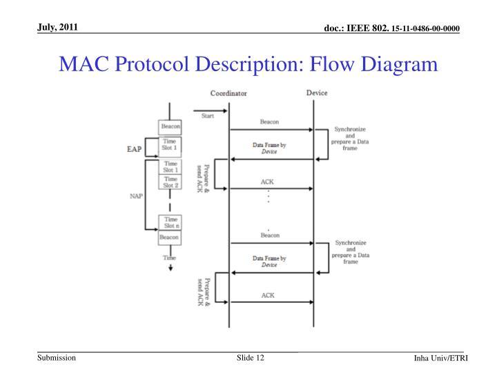 MAC Protocol Description: