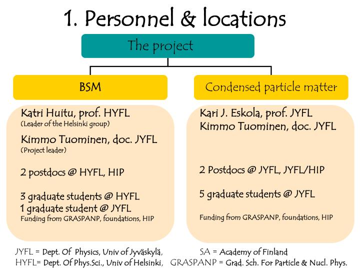 1. Personnel & locations