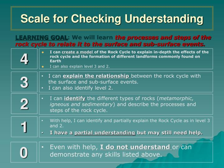 Scale for Checking Understanding