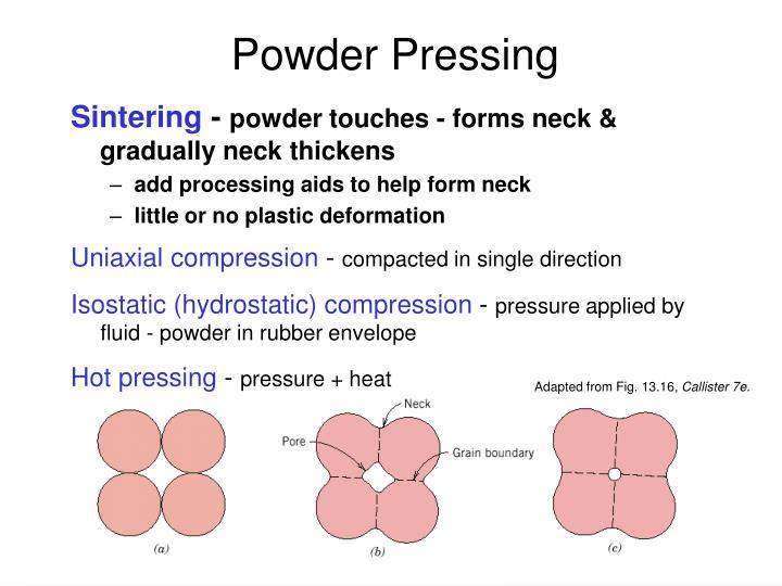 Powder Pressing