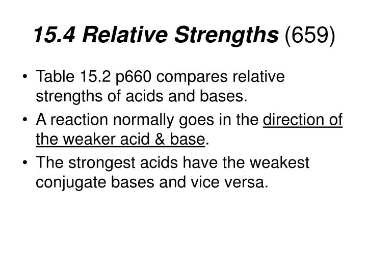 15.4 Relative Strengths