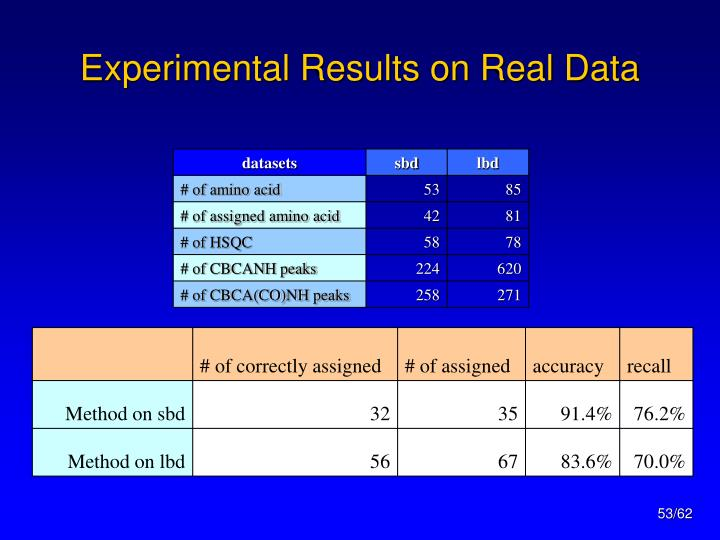 Experimental Results on Real Data
