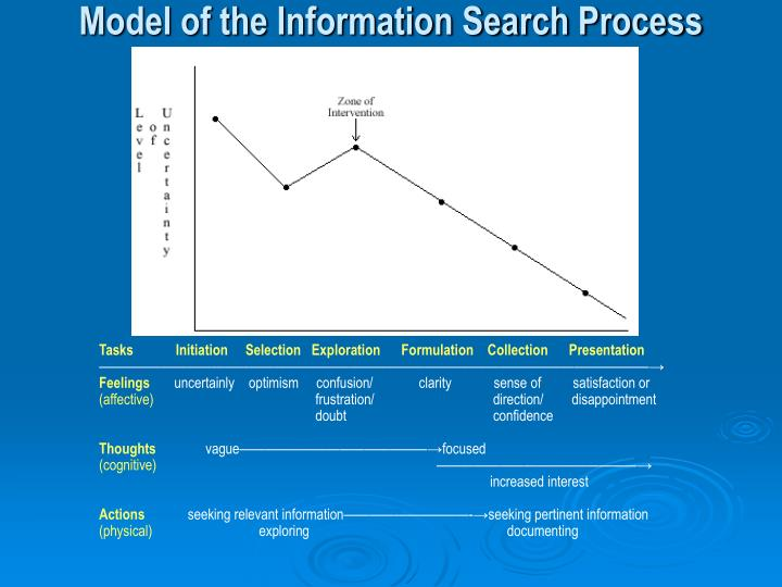 Model of the Information Search Process