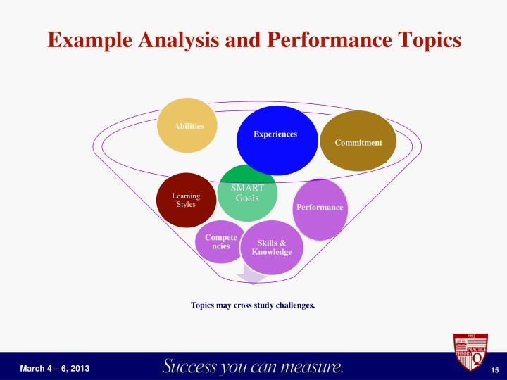 Example Analysis and Performance Topics