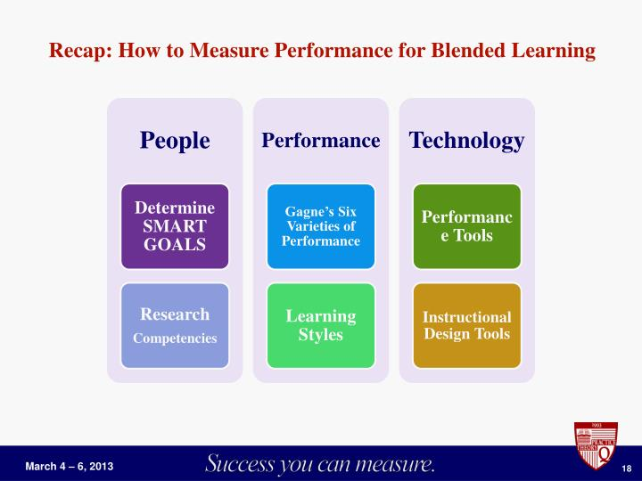 Recap: How to Measure Performance for Blended Learning