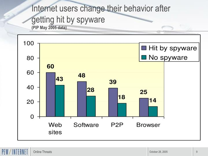 Internet users change their behavior after getting hit by spyware
