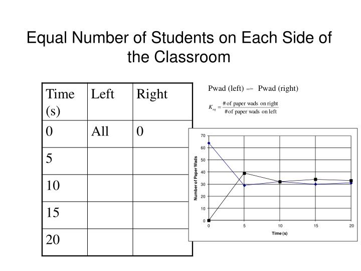 Equal Number of Students on Each Side of the Classroom