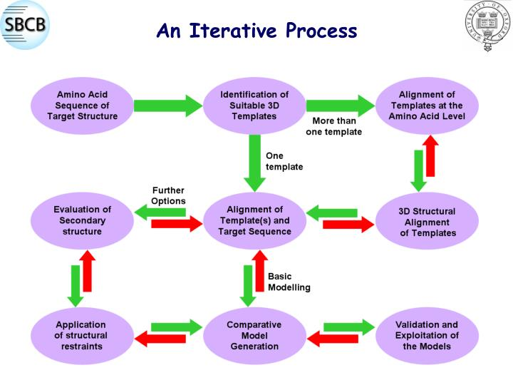 An Iterative Process