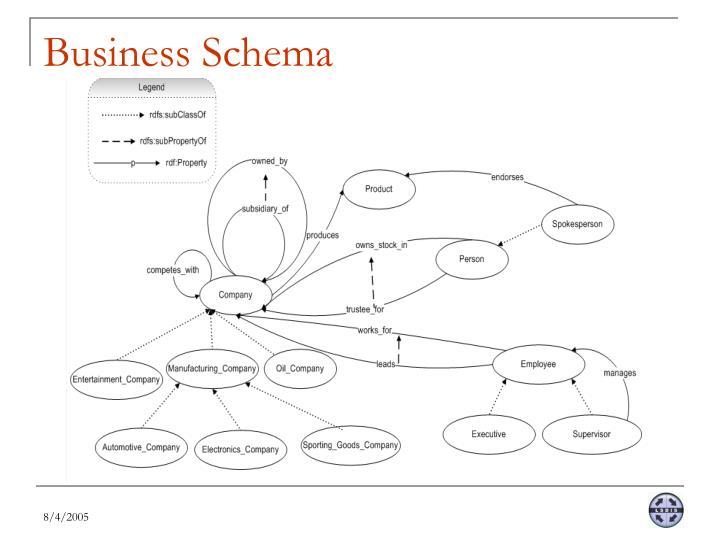 Business Schema