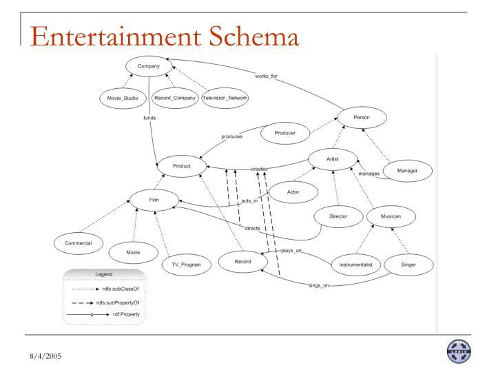 Entertainment Schema