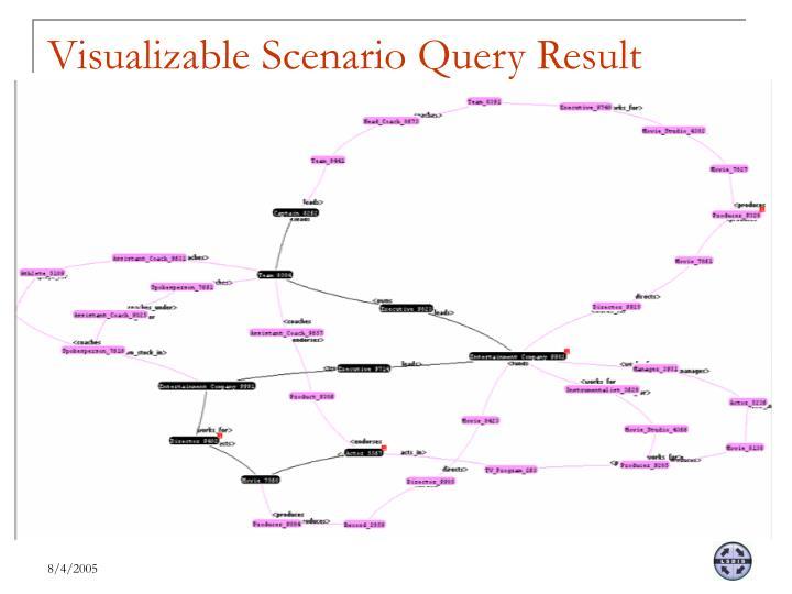 Visualizable Scenario Query Result