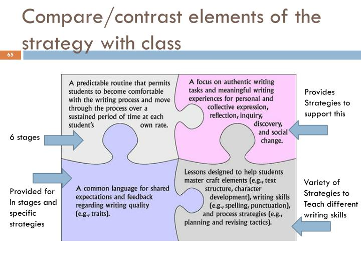 compare and contrast reinforcement approaches Answer to compare and contrast content, process, and reinforcement perspectives on motivation.