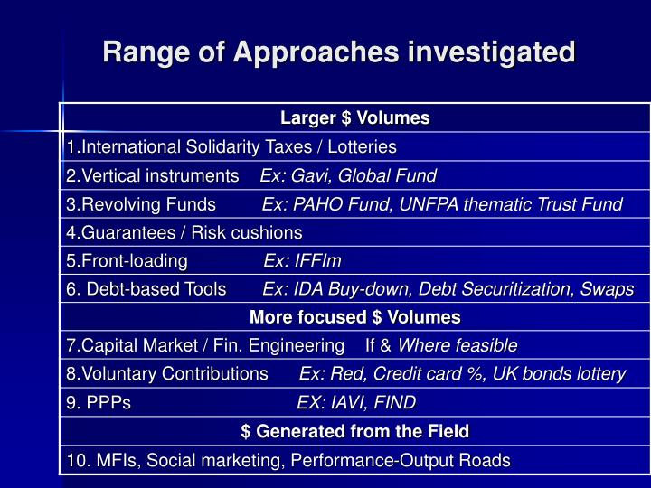 Range of Approaches investigated