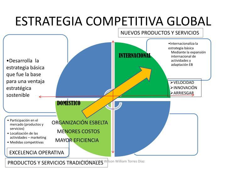 ESTRATEGIA COMPETITIVA GLOBAL