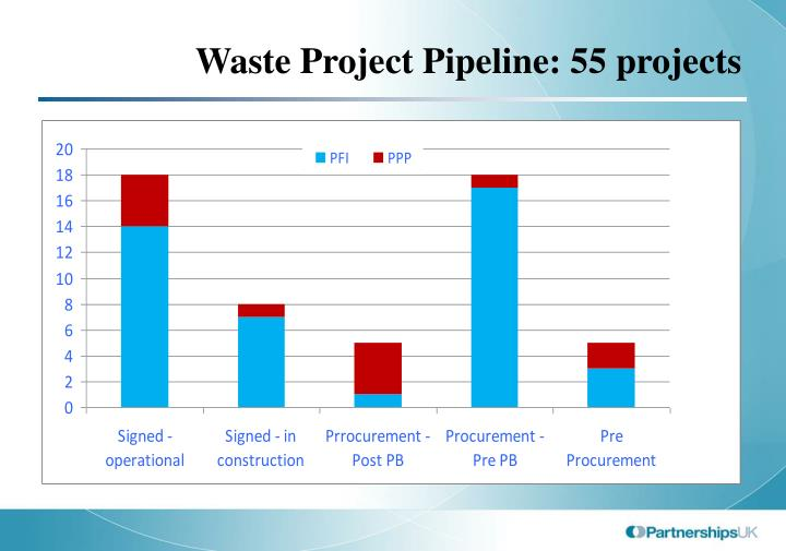 Waste project pipeline 55 projects