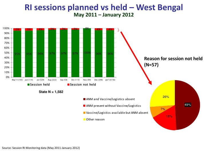 RI sessions planned vs held – West Bengal