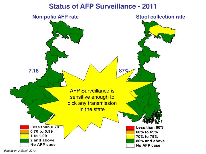 AFP Surveillance is sensitive enough to pick any transmission in the state