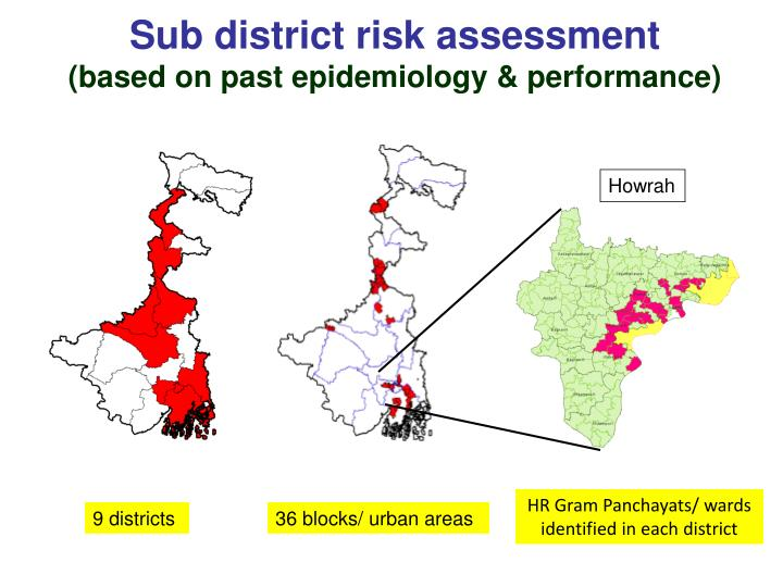 Sub district risk assessment