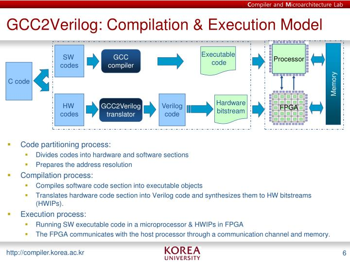 GCC2Verilog: Compilation & Execution Model
