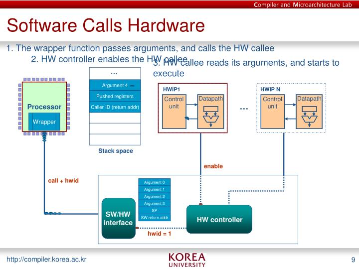 Software Calls Hardware