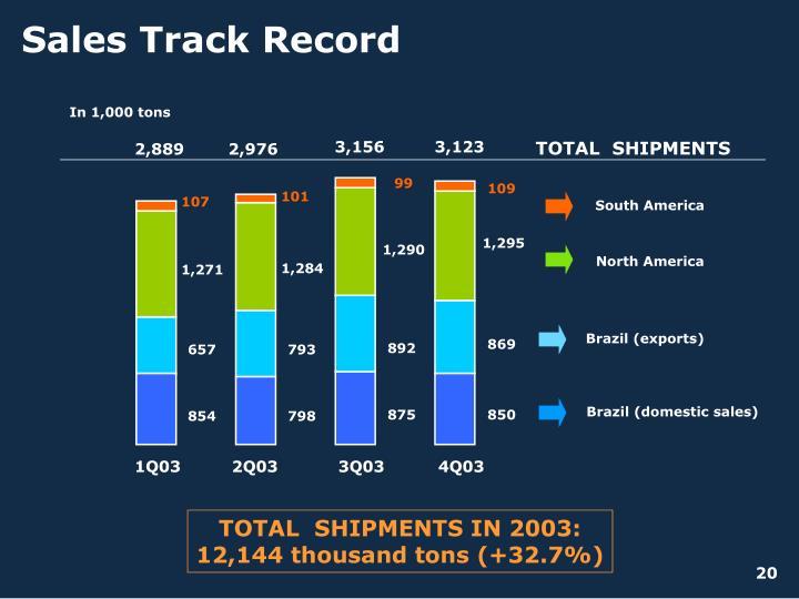 Sales Track Record