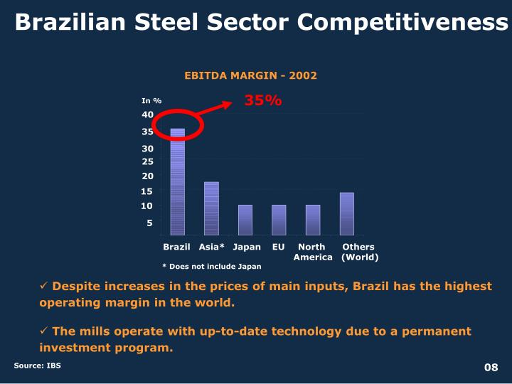 Brazilian Steel Sector Competitiveness