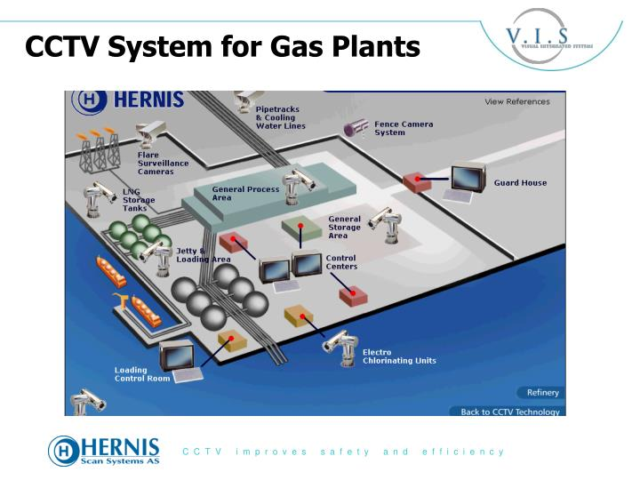 CCTV System for Gas Plants