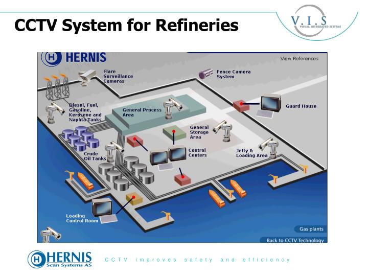 CCTV System for Refineries
