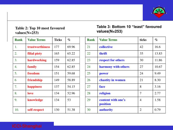 """Table 3: Bottom 10 """"least"""" favoured values(N=253)"""