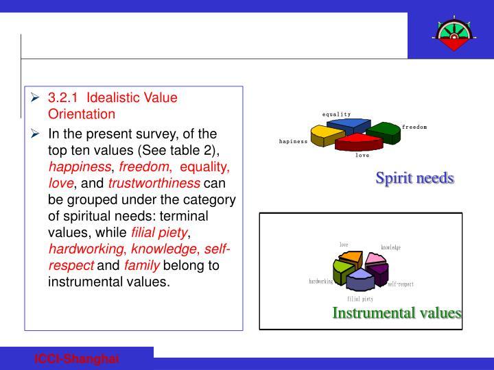 3.2.1  Idealistic Value Orientation