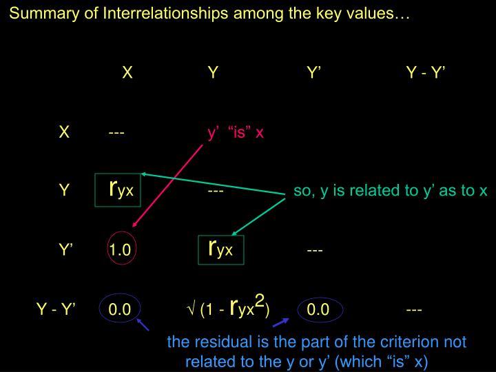 Summary of Interrelationships among the key values…
