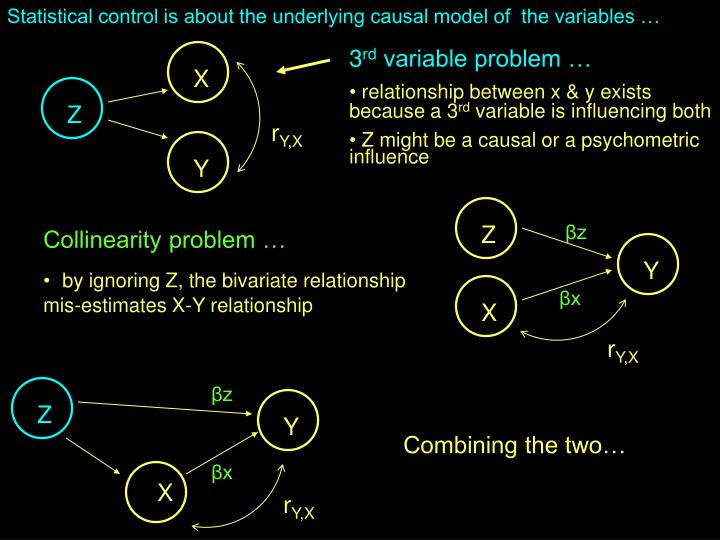 Statistical control is about the underlying causal model of  the variables …