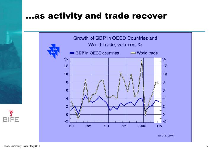 …as activity and trade recover