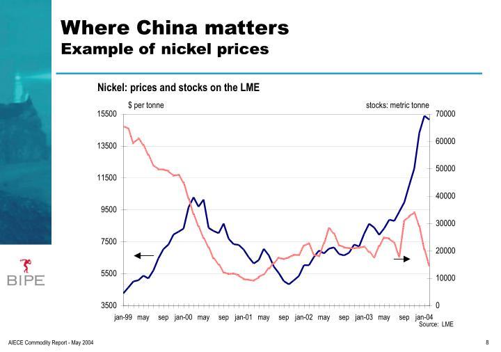 Where China matters