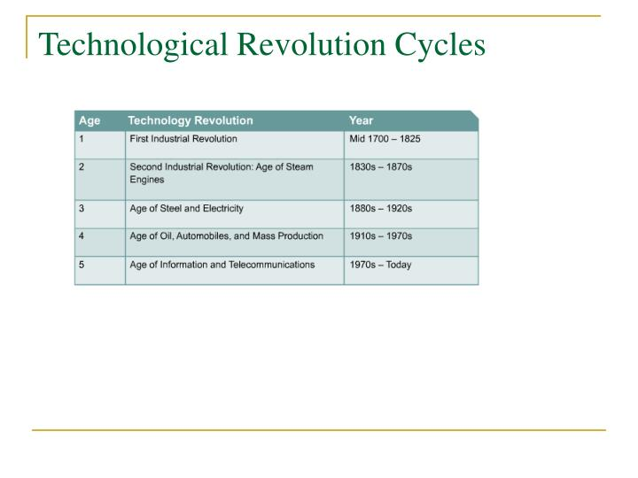 Technological Revolution Cycles