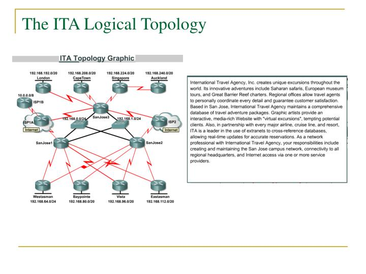 The ITA Logical Topology