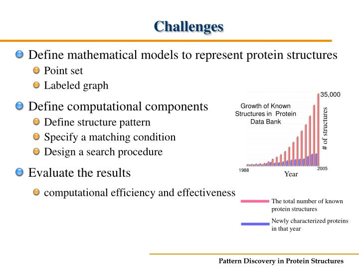 Growth of Known Structures in  Protein Data Bank