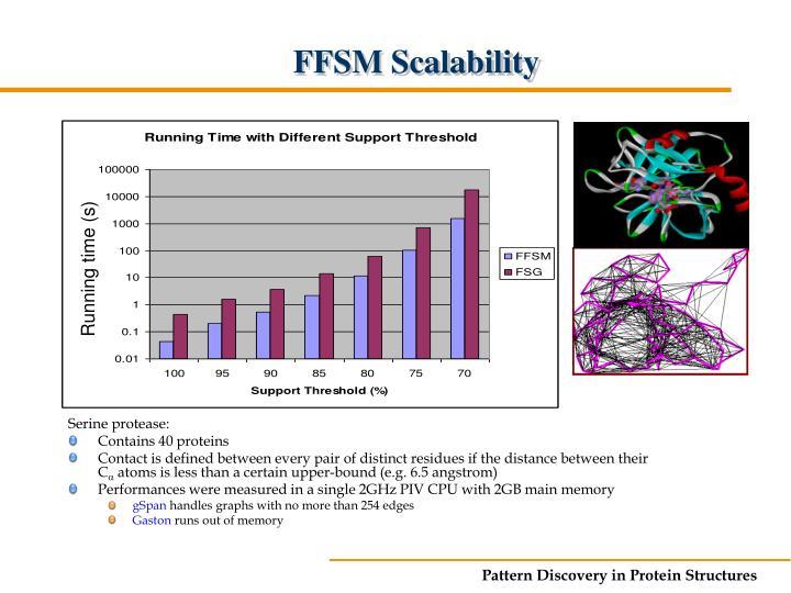 FFSM Scalability
