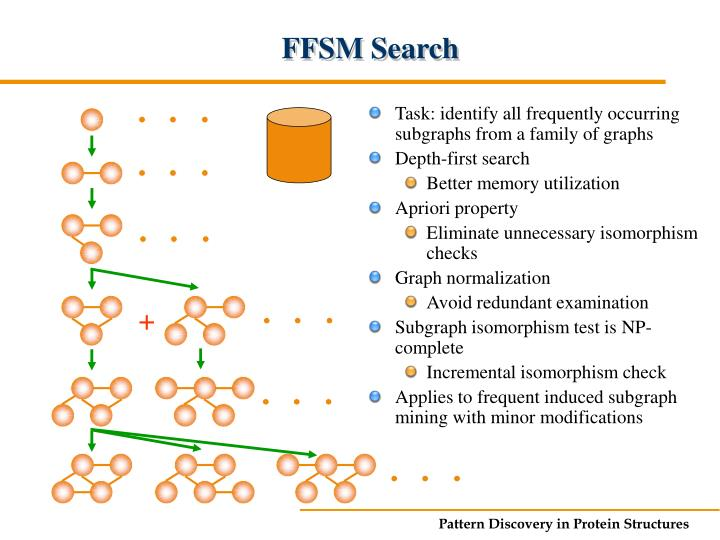 FFSM Search